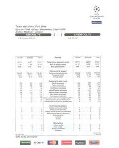 Arsenal v Liverpool team statistics full time 02/04/2008 Champions League